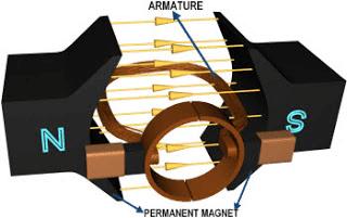 Nguyên lý hoạt động của Động cơ điện