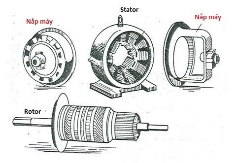Cấu tạo chính của Động cơ điện